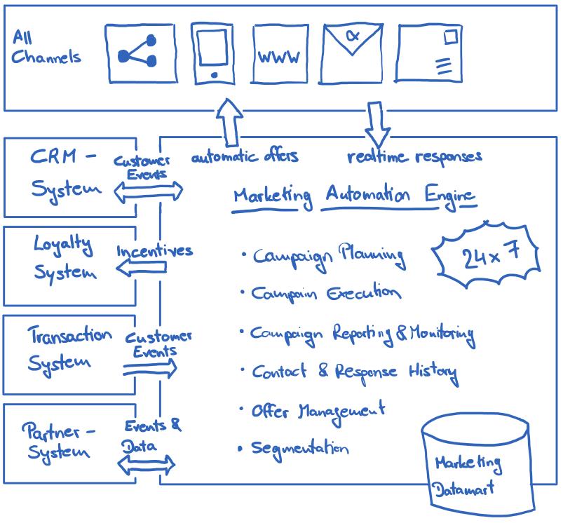 Multichannel Marketing Automation
